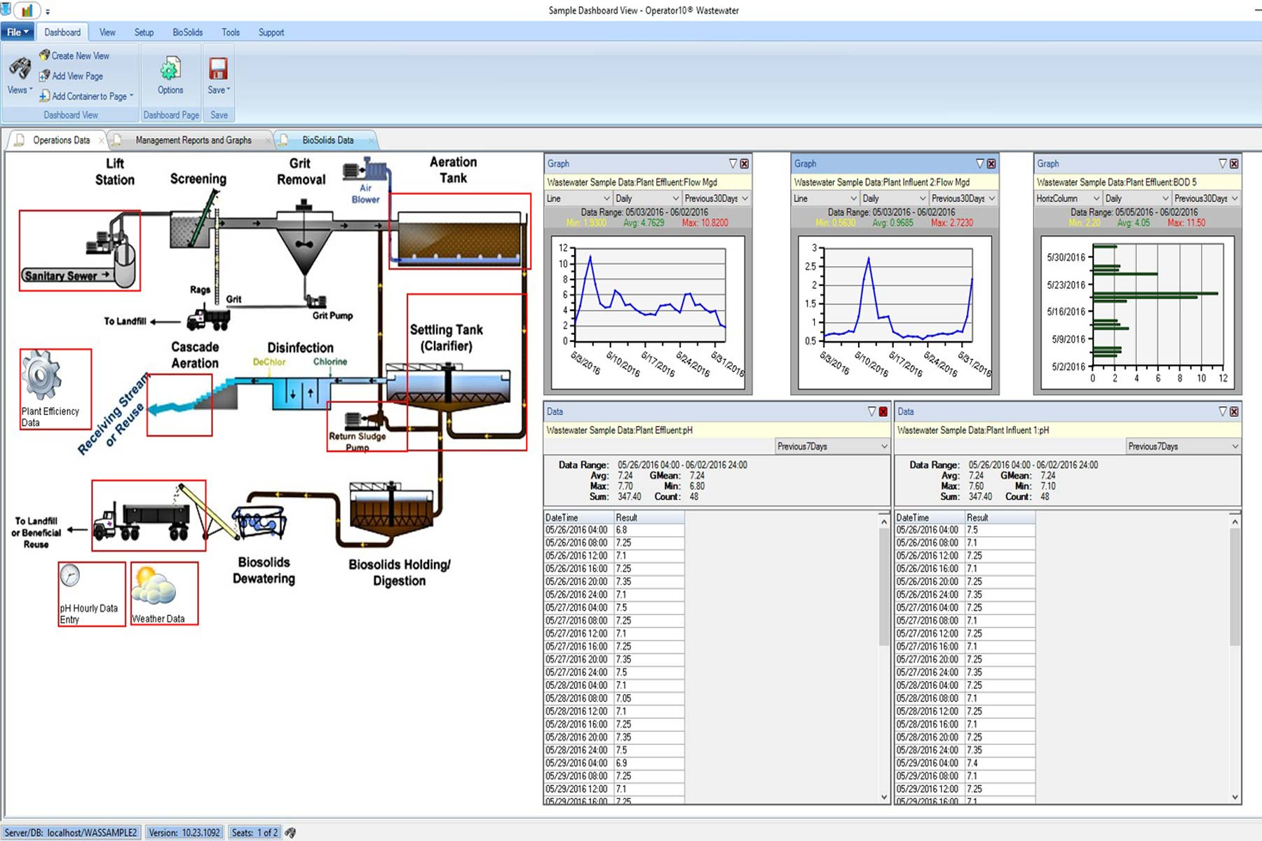 Operator10 wastewater dashboard.